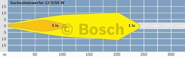 BOSCH 0306480001