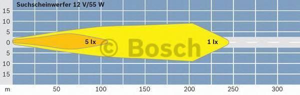 BOSCH 0306481003