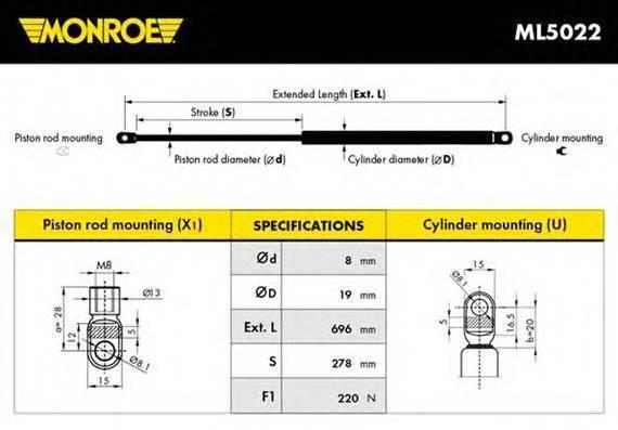 MONROE ML5022